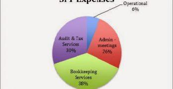 AAUW California SPF Fees